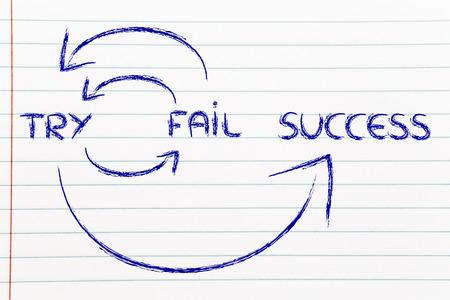 成功に到達するサイクル: 試して、失敗、成功、再試行