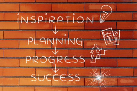 accomplish: steps to accomplish your goals: inspiration, planning, progress, success