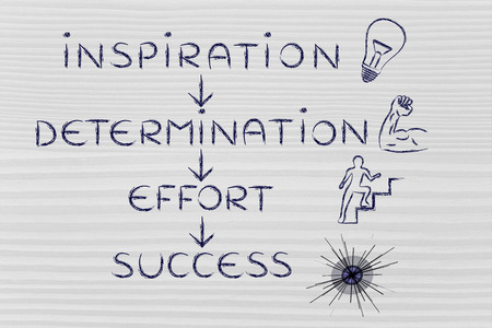 inspiration determination: steps to accomplish your goals: inspiration, determination, effort, success