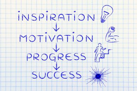 accomplish: steps to accomplish your goals: inspiration, motivation, progress, success Stock Photo