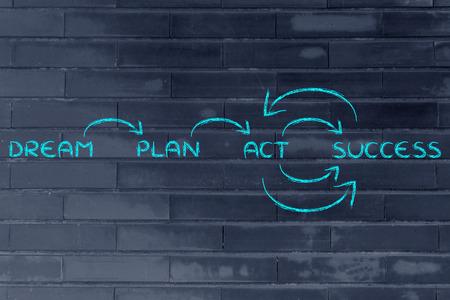 metas: medidas para alcanzar sus objetivos: sueño, planificar, actuar, el éxito