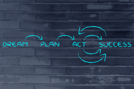 business goals: steps to reach your goals: dream, plan, act, success Stock Photo