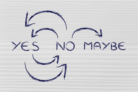 maybe: a cycle of doubts: arrows moving from Yes to No to Maybe