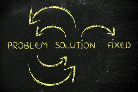 problem solution: cycle with arrows Problem to Solution until everything is fixed