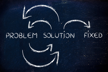 cycle with arrows Problem to Solution until everything is fixed