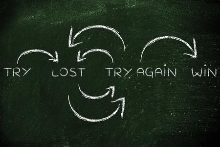 essaient, perdu, réessayer, gagner: des mesures pour atteindre vos objectifs