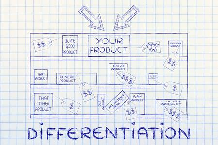차별화 : 경쟁사 옆의 화살표가있는 매장 선반에있는 제품