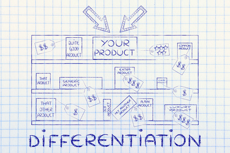 differentiation: differentiation: your product on store shelf with arrows next to competitors