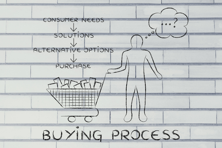 identifying: buying process: customer identifying his needs, solutions & options to purchase