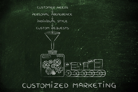 out of production: Customized Makrketing: machine producing item based on customers needs, preferences, style & requests