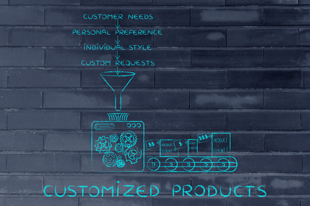 out of production: Customized Products: machine creating item based on customers needs, preferences, style & requests