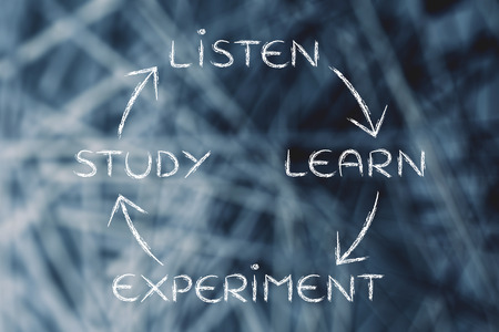 education concept: liste, learn, experiment, study: process of becoming an expert Stock Photo