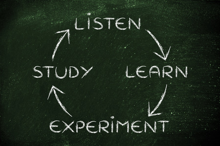 elaboration: liste, learn, experiment, study: process of becoming an expert Stock Photo