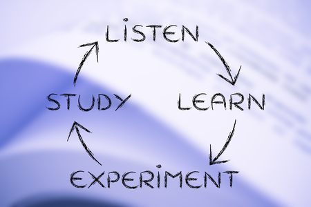 master degree: liste, learn, experiment, study: process of becoming an expert Stock Photo
