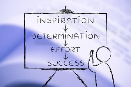 inspiration determination: Inspiration, determination, effort, success: teacher or speaker writing diagram on blackboard Stock Photo