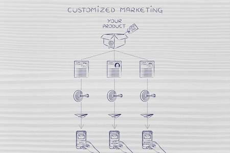 profiling: Customized marketing diagram: offers sent to customers based on profiling &  past purchase behavior