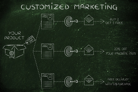 customized: customized marketing: same product, customer profile, target, message, different offers