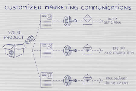 customized: customized marketing communications: same product, customer profile, target, message, different offers