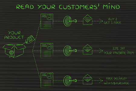 profiling: read your customers mind: same product, different offers based on purchase history & profiling Stock Photo