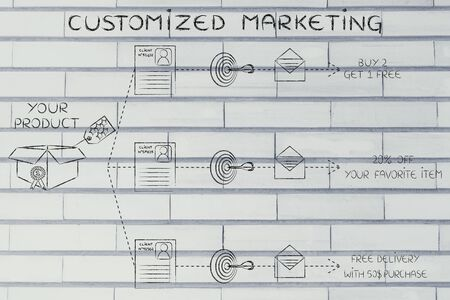 customized marketing: same product, customer profile, target, message, different offers