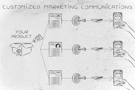 profiling: Customized marketing communications: offers sent to customers based on profiling &  purchase history