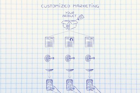 customized: Customized marketing diagram: offers sent to customers based on profiling &  past purchase behavior