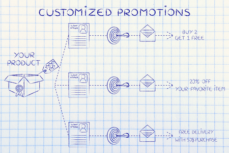customized: customized promotions: same product, customer profile, target, message, different offers
