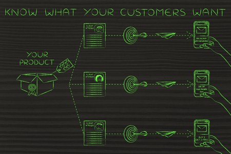 customized: Know what your customers want: customized marketing offers based on profiling and purchase history