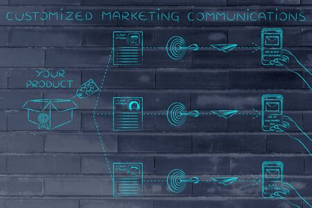 customized: Customized marketing communications: offers sent to customers based on profiling &  purchase history