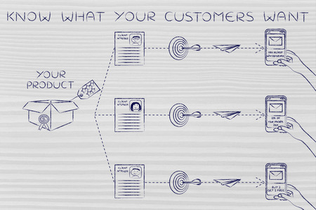 profiling: Know what your customers want: customized marketing offers based on profiling and purchase history
