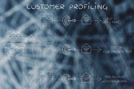 profiling: customer profiling: same product, client number, target, message, different offers Stock Photo