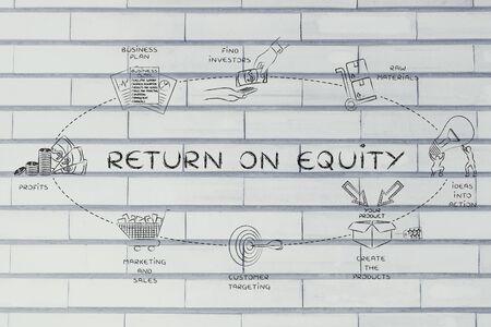 equidad: El retorno sobre capital: pasos para crear valores y beneficios adicionales para los grupos de inter�s