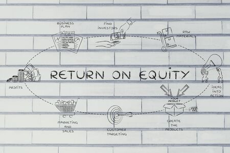 equity: return on equity: steps to create added values and profits for the stakeholders