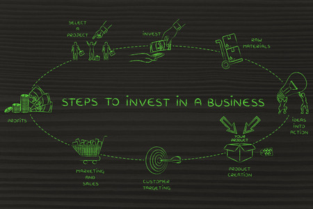 investors: Steps to invest in a business: elements to create added values and profits for the investors