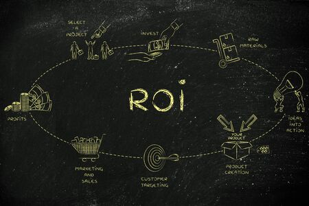 investors: ROI: steps to create added values and profits for the investors