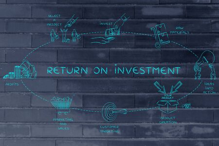 investors: return on investment: steps to create added values and profits for the investors