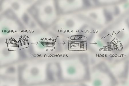salarios: f�rmula econ�mica de crecimiento: salarios m�s altos, m�s compras, los mayores ingresos de las empresas, un mayor crecimiento Foto de archivo