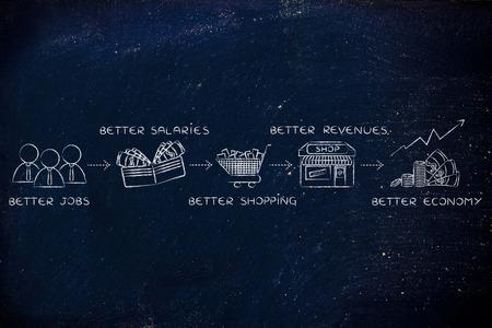 better: economic growth formula: better jobs, better salaries, better shopping, better revenues, better economy
