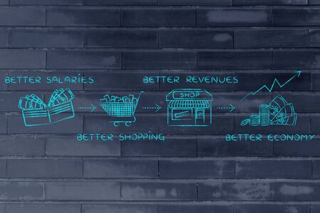 better: economic growth formula: better salaries, better shopping, better revenues, better economy