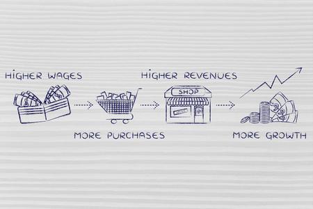 salarios: fórmula económica de crecimiento: salarios más altos, más compras, los mayores ingresos de las empresas, un mayor crecimiento Foto de archivo