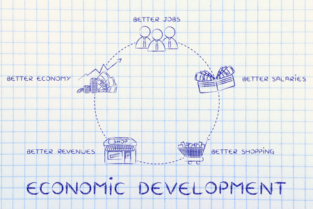 economic cycle: cycle of economic development: better jobs, better salaries, better shopping, better revenues, better economy
