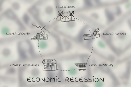 economic recession: economic recession: fewer jobs, lower wages, less shopping, lower revenues, lower growth