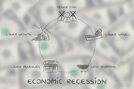 salarios: recesión económica: menos puestos de trabajo, salarios más bajos, menos comercial, los ingresos más bajos, menor crecimiento