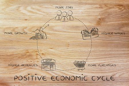 salarios: ciclo económico positivo: más empleos, mejores salarios, más compras, los mayores ingresos de las empresas