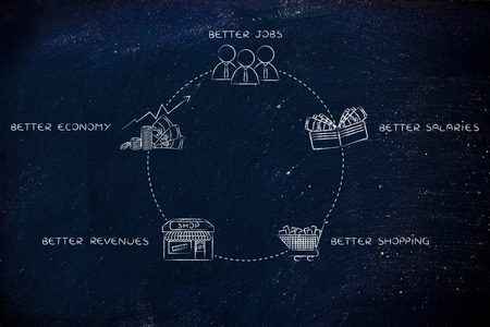 economic cycle: economic expansion cycle: better jobs, better salaries, better shopping, better revenues, better economy