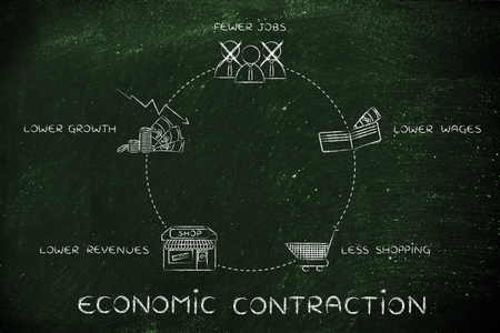 economic cycle: economic contraction cycle: fewer jobs, lower wages, less shopping, lower revenues Stock Photo