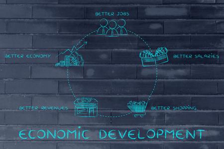 desarrollo económico: ciclo de desarrollo económico: mejores empleos, mejores salarios, más compras, mejores ingresos, una mejor economía Foto de archivo