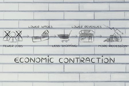 salarios: contracci�n econ�mica: menos puestos de trabajo, salarios m�s bajos, menos compras, los menores ingresos Foto de archivo