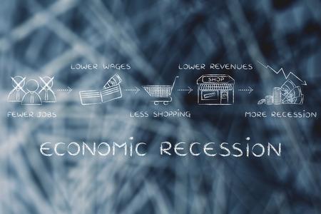 salarios: recesión económica: menos puestos de trabajo, salarios más bajos, menos compras, los menores ingresos