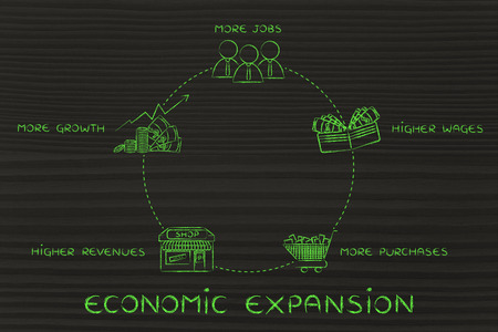economic cycle: economic expansion cycle: more jobs, higher wages, more purchases, higher companies revenues